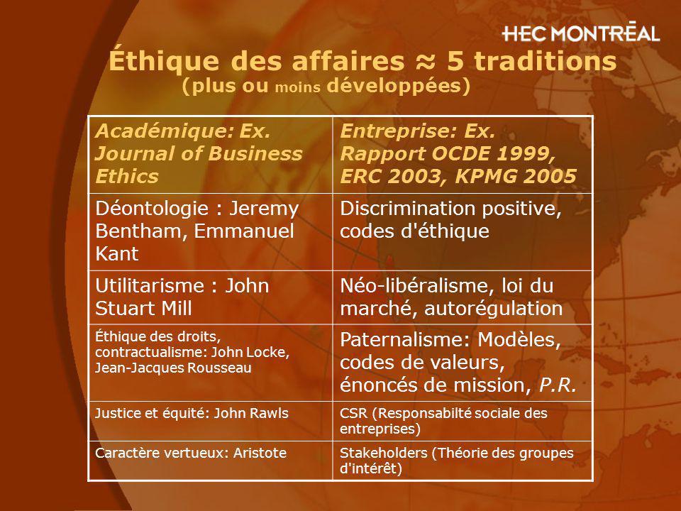 Éthique des affaires 5 traditions (plus ou moins développées) Académique: Ex. Journal of Business Ethics Entreprise: Ex. Rapport OCDE 1999, ERC 2003,