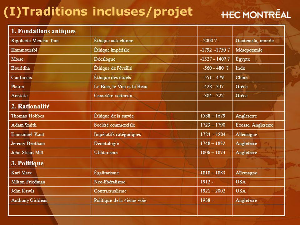 (I)Traditions incluses/projet 1. Fondations antiques Rigoberta Menchu TumÉthique autochtone- 2000 ? -Guatemala, monde HammourabiÉthique impériale-1792