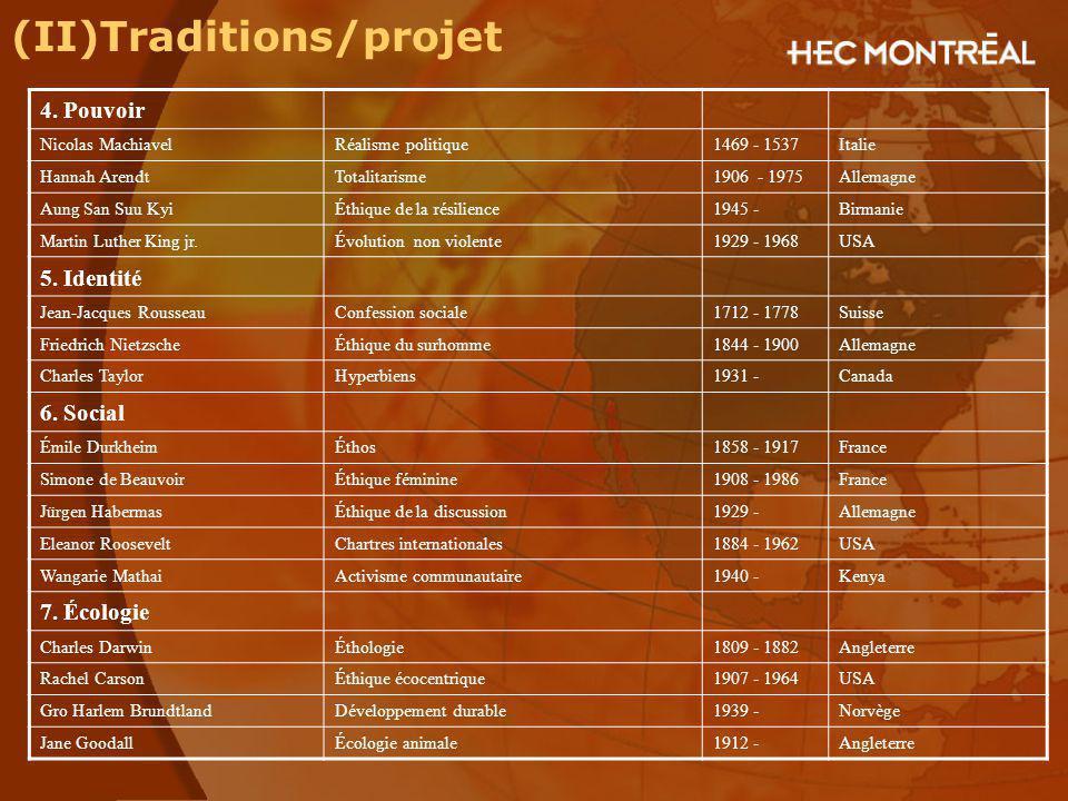 (II)Traditions/projet 4. Pouvoir Nicolas MachiavelRéalisme politique1469 - 1537Italie Hannah ArendtTotalitarisme1906 - 1975Allemagne Aung San Suu KyiÉ