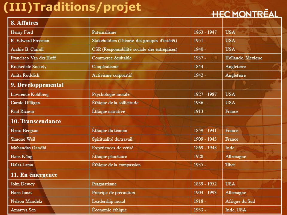 (III)Traditions/projet 8. Affaires Henry FordPaternalisme1863 - 1947USA R. Edward FreemanStakeholders (Théorie des groupes d'intérêt)1951 -USA Archie