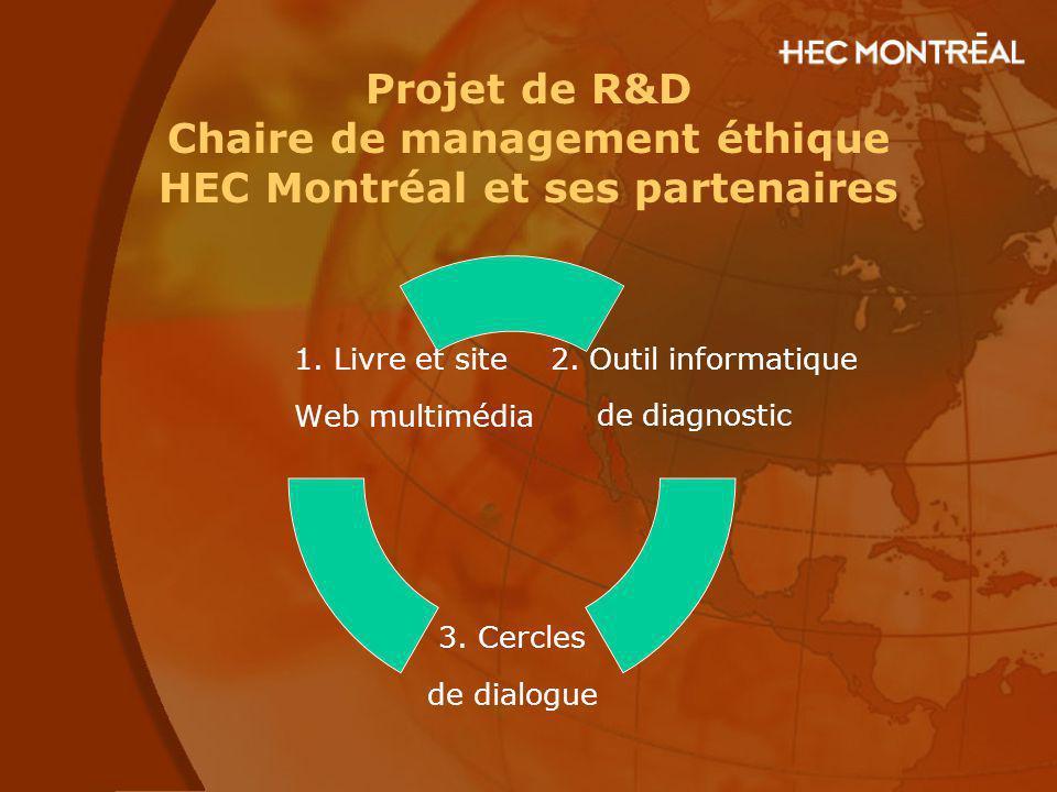 Projet de R&D Chaire de management éthique HEC Montréal et ses partenaires 2. Outil informatique de diagnostic 3. Cercles de dialogue 1. Livre et site