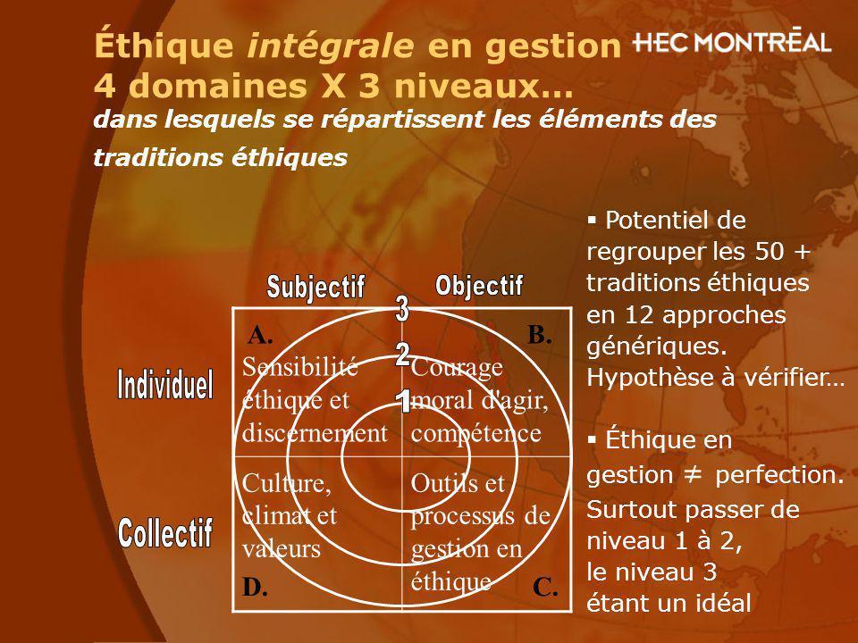 Éthique intégrale en gestion 4 domaines X 3 niveaux… dans lesquels se répartissent les éléments des traditions éthiques A. Sensibilité éthique et disc