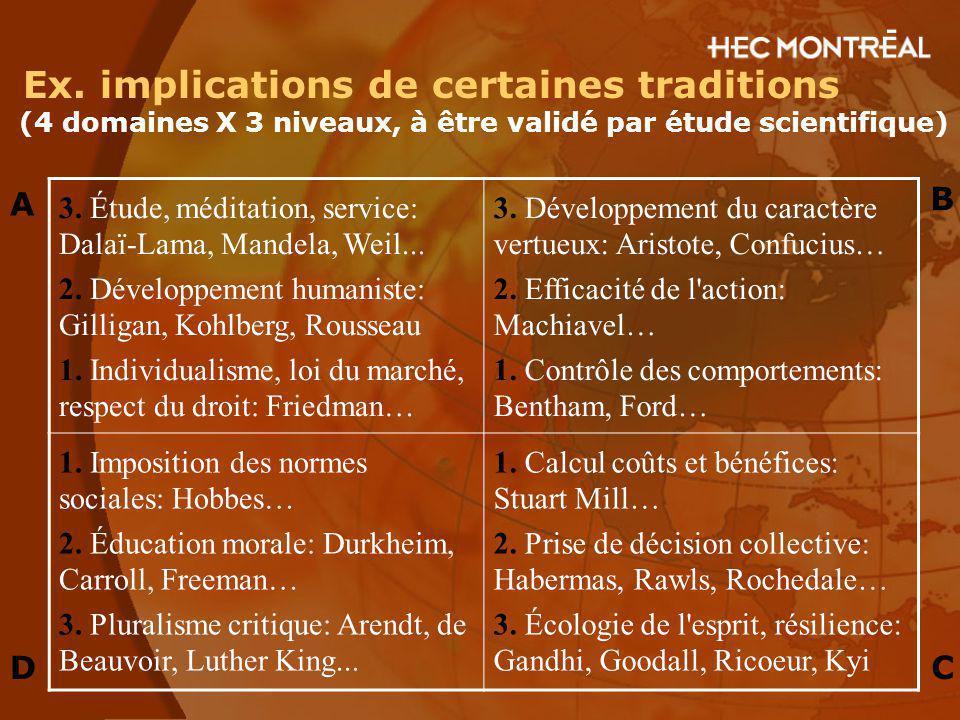 Ex. implications de certaines traditions (4 domaines X 3 niveaux, à être validé par étude scientifique) 3. Étude, méditation, service: Dalaï-Lama, Man