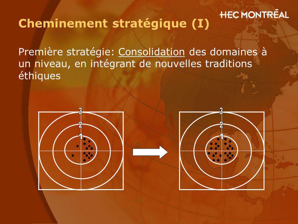 Cheminement stratégique (I) Première stratégie: Consolidation des domaines à un niveau, en intégrant de nouvelles traditions éthiques