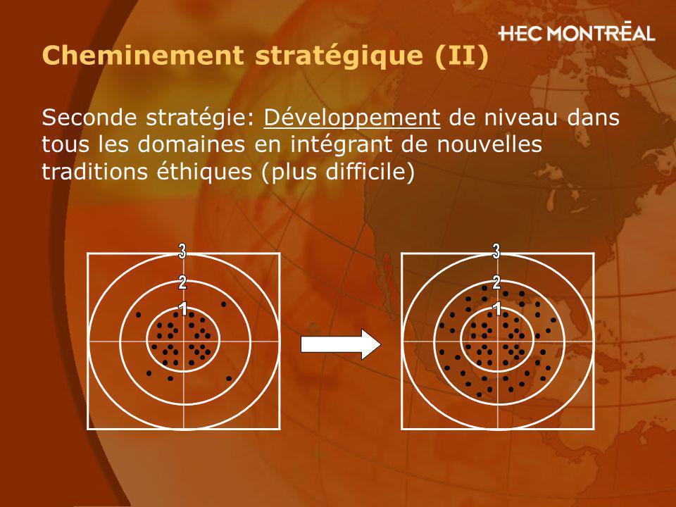 Cheminement stratégique (II) Seconde stratégie: Développement de niveau dans tous les domaines en intégrant de nouvelles traditions éthiques (plus dif