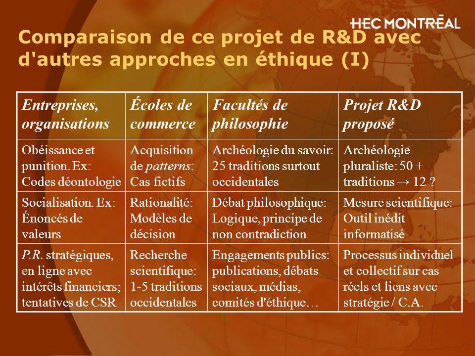 Comparaison de ce projet de R&D avec d'autres approches en éthique (I) Entreprises, organisations Écoles de commerce Facultés de philosophie Projet R&