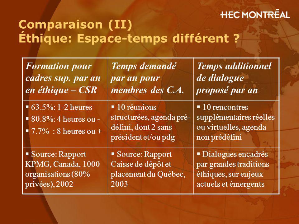 Comparaison (II) Éthique: Espace-temps différent ? Formation pour cadres sup. par an en éthique – CSR Temps demandé par an pour membres des C.A. Temps