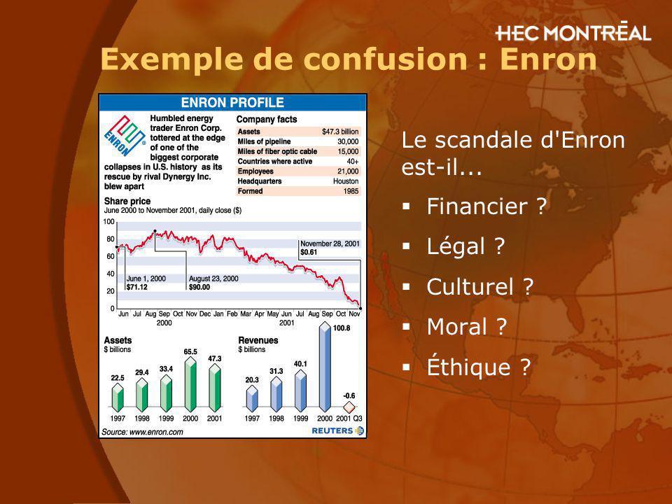 Exemple de confusion : Enron Le scandale d'Enron est-il... Financier ? Légal ? Culturel ? Moral ? Éthique ?