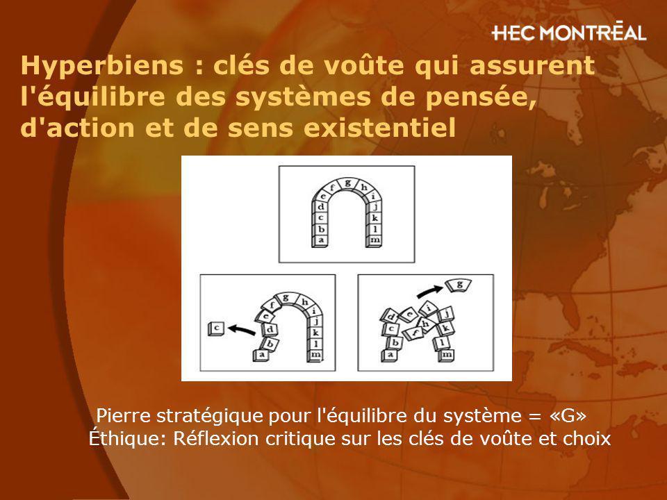 Hyperbiens : clés de voûte qui assurent l équilibre des systèmes de pensée, d action et de sens existentiel Pierre stratégique pour l équilibre du système = «G» Éthique: Réflexion critique sur les clés de voûte et choix