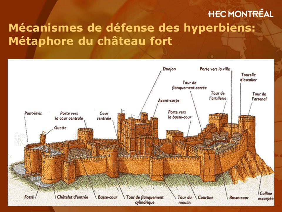 Mécanismes de défense des hyperbiens: Métaphore du château fort