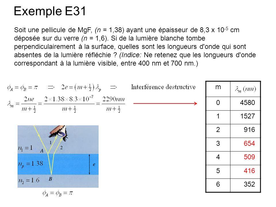 Exemple E31 m 0 4580 1 1527 2 916 3 654 4 509 5 416 6 352 Soit une pellicule de MgF, (n = 1,38) ayant une épaisseur de 8,3 x 10 -5 cm déposée sur du v