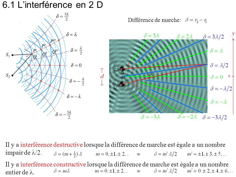 Il y a interférence destructive lorsque la différence de marche est égale a un nombre impair de λ/2. Il y a interférence constructive lorsque la diffé