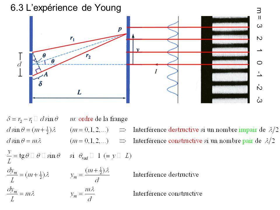 6.3 Lexpérience de Young m = 3 2 1 0 -1 -2 -3