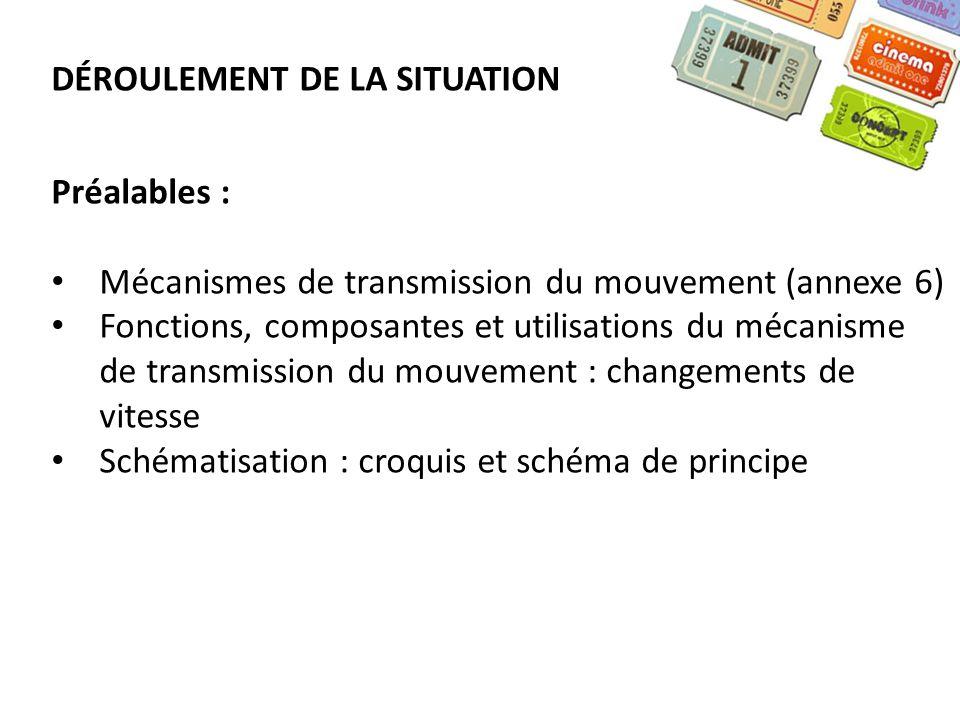 DÉROULEMENT DE LA SITUATION Préalables : Mécanismes de transmission du mouvement (annexe 6) Fonctions, composantes et utilisations du mécanisme de tra