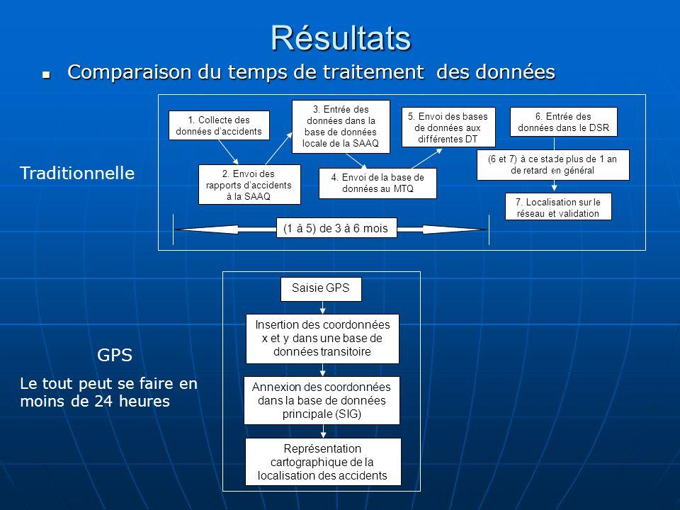 Résultats Comparaison du temps de traitement des données Comparaison du temps de traitement des données Saisie GPS Insertion des coordonnées x et y dans une base de données transitoire Annexion des coordonnées dans la base de données principale (SIG) Représentation cartographique de la localisation des accidents 1.