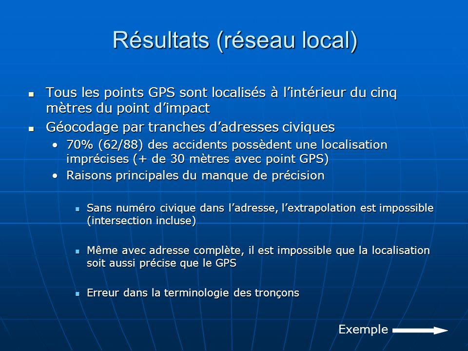 Résultats (réseau local) Tous les points GPS sont localisés à lintérieur du cinq mètres du point dimpact Tous les points GPS sont localisés à lintérieur du cinq mètres du point dimpact Géocodage par tranches dadresses civiques Géocodage par tranches dadresses civiques 70% (62/88) des accidents possèdent une localisation imprécises (+ de 30 mètres avec point GPS)70% (62/88) des accidents possèdent une localisation imprécises (+ de 30 mètres avec point GPS) Raisons principales du manque de précisionRaisons principales du manque de précision Sans numéro civique dans ladresse, lextrapolation est impossible (intersection incluse) Sans numéro civique dans ladresse, lextrapolation est impossible (intersection incluse) Même avec adresse complète, il est impossible que la localisation soit aussi précise que le GPS Même avec adresse complète, il est impossible que la localisation soit aussi précise que le GPS Erreur dans la terminologie des tronçons Erreur dans la terminologie des tronçons Exemple