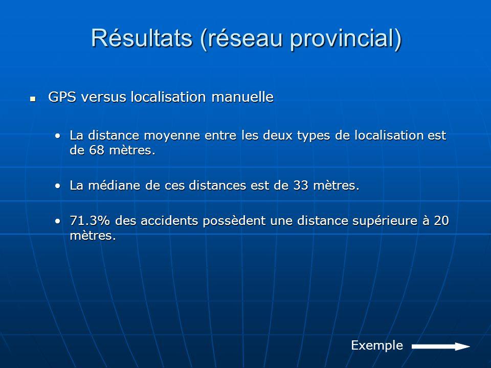 Résultats (réseau provincial) GPS versus localisation manuelle GPS versus localisation manuelle La distance moyenne entre les deux types de localisation est de 68 mètres.La distance moyenne entre les deux types de localisation est de 68 mètres.