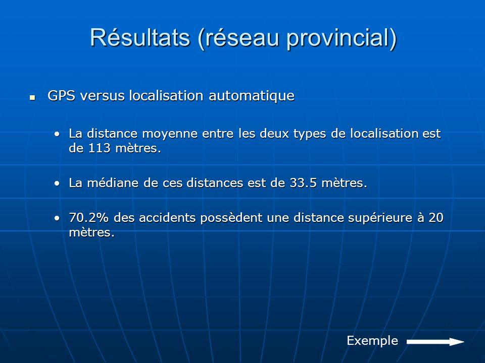 Résultats (réseau provincial) GPS versus localisation automatique GPS versus localisation automatique La distance moyenne entre les deux types de localisation est de 113 mètres.La distance moyenne entre les deux types de localisation est de 113 mètres.