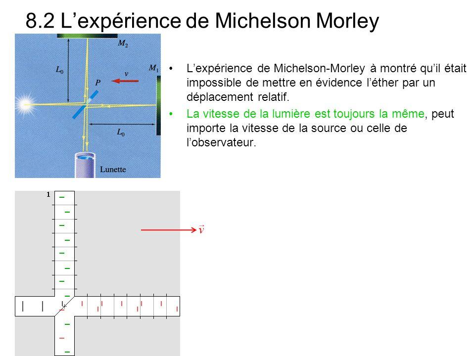 8.2 Lexpérience de Michelson Morley Lexpérience de Michelson-Morley à montré quil était impossible de mettre en évidence léther par un déplacement rel