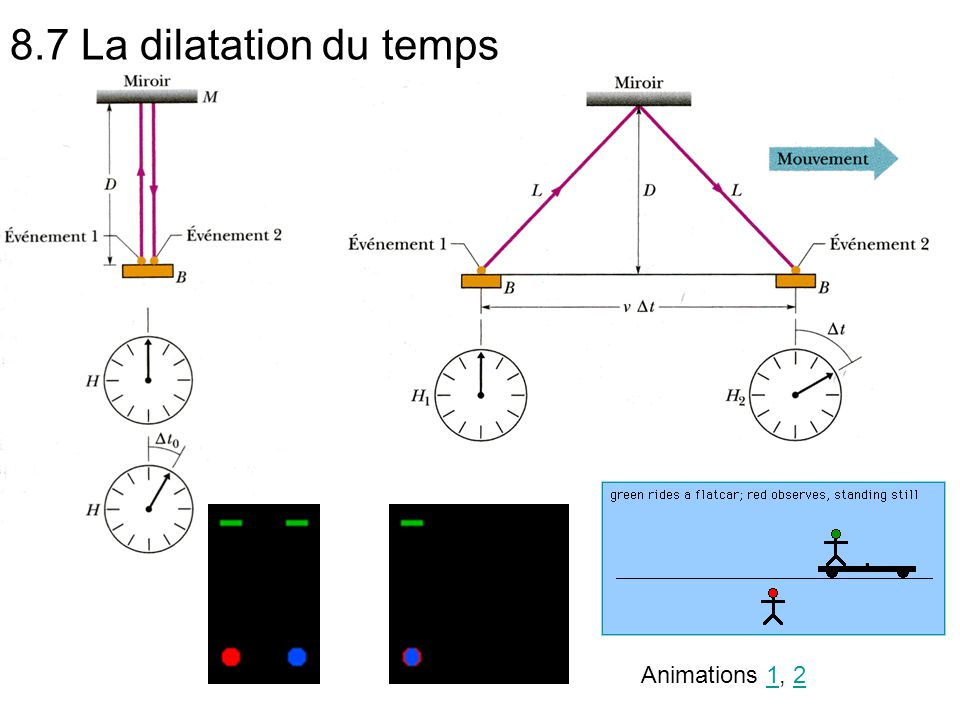 8.7 La dilatation du temps Animations 1, 212
