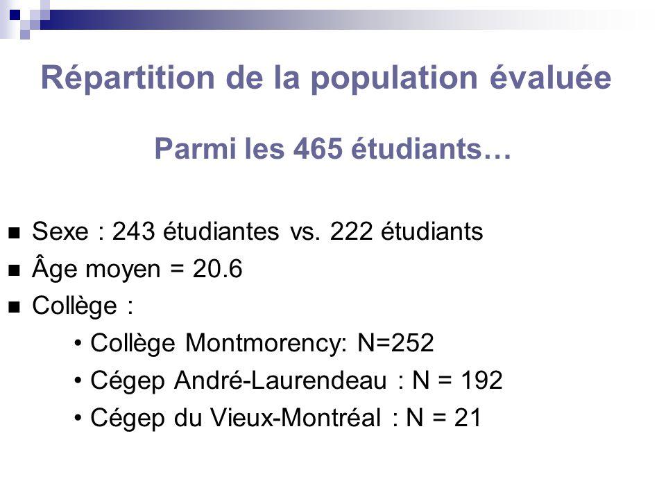 Répartition de la population évaluée Parmi les 465 étudiants… Sexe : 243 étudiantes vs. 222 étudiants Âge moyen = 20.6 Collège : Collège Montmorency: