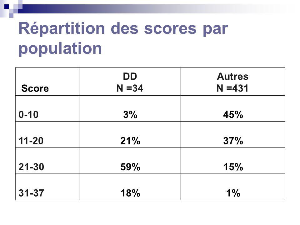 Répartition des scores par population Score DD N =34 Autres N =431 0-103%45% 11-2021%37% 21-3059%15% 31-3718%1%