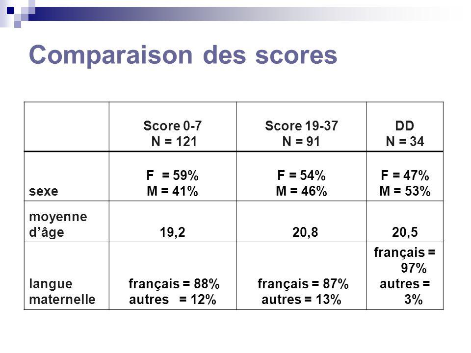 Comparaison des scores Score 0-7 N = 121 Score 19-37 N = 91 DD N = 34 sexe F = 59% M = 41% F = 54% M = 46% F = 47% M = 53% moyenne dâge19,2 20,820,5 langue maternelle français = 88% autres = 12% français = 87% autres = 13% français = 97% autres = 3%
