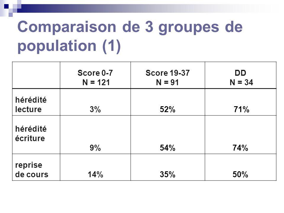 Comparaison de 3 groupes de population (1) Score 0-7 N = 121 Score 19-37 N = 91 DD N = 34 hérédité lecture3%52% 71% hérédité écriture 9%54%74% reprise de cours14%35%50%