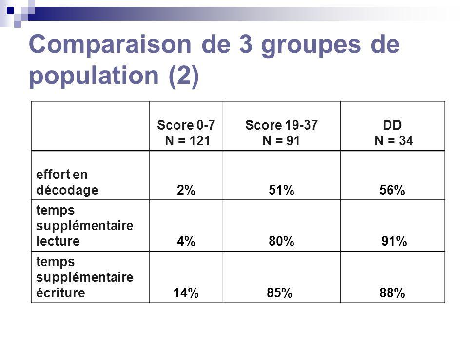 Comparaison de 3 groupes de population (2) Score 0-7 N = 121 Score 19-37 N = 91 DD N = 34 effort en décodage2%51%56% temps supplémentaire lecture4%80% 91% temps supplémentaire écriture14%85% 88%