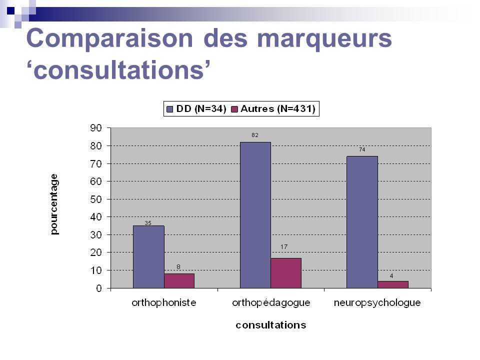 Comparaison des marqueurs consultations