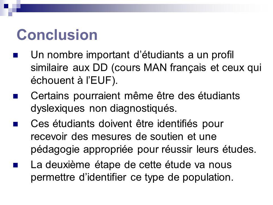 Conclusion Un nombre important détudiants a un profil similaire aux DD (cours MAN français et ceux qui échouent à lEUF). Certains pourraient même être