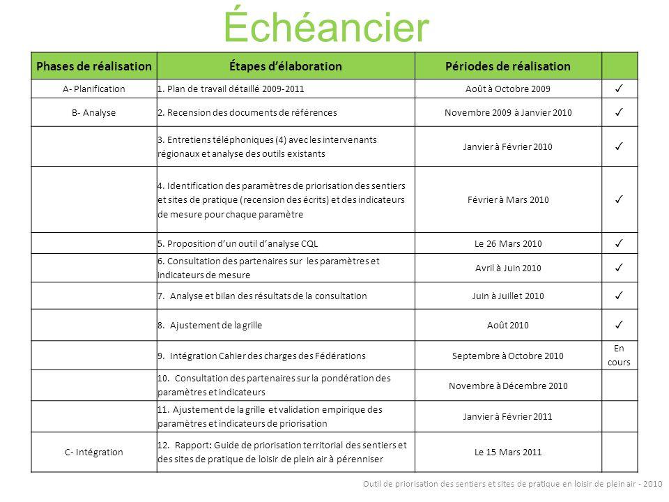 Échéancier Phases de réalisationÉtapes délaborationPériodes de réalisation A- Planification1. Plan de travail détaillé 2009-2011Août à Octobre 2009 B-