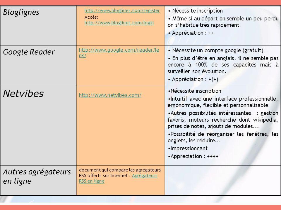 Bloglignes http://www.bloglines.com/register Accès: http://www.bloglines.com/login http://www.bloglines.com/login Nécessite inscription Même si au départ on semble un peu perdu on shabitue très rapidement Appréciation : ++ Google Reader http://www.google.com/reader/le ns/ Nécessite un compte google (gratuit) En plus dêtre en anglais, il ne semble pas encore à 100% de ses capacités mais à surveiller son évolution.