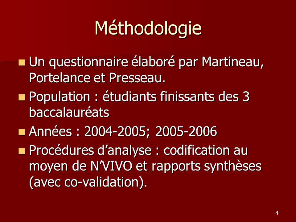 4 Méthodologie Un questionnaire élaboré par Martineau, Portelance et Presseau.