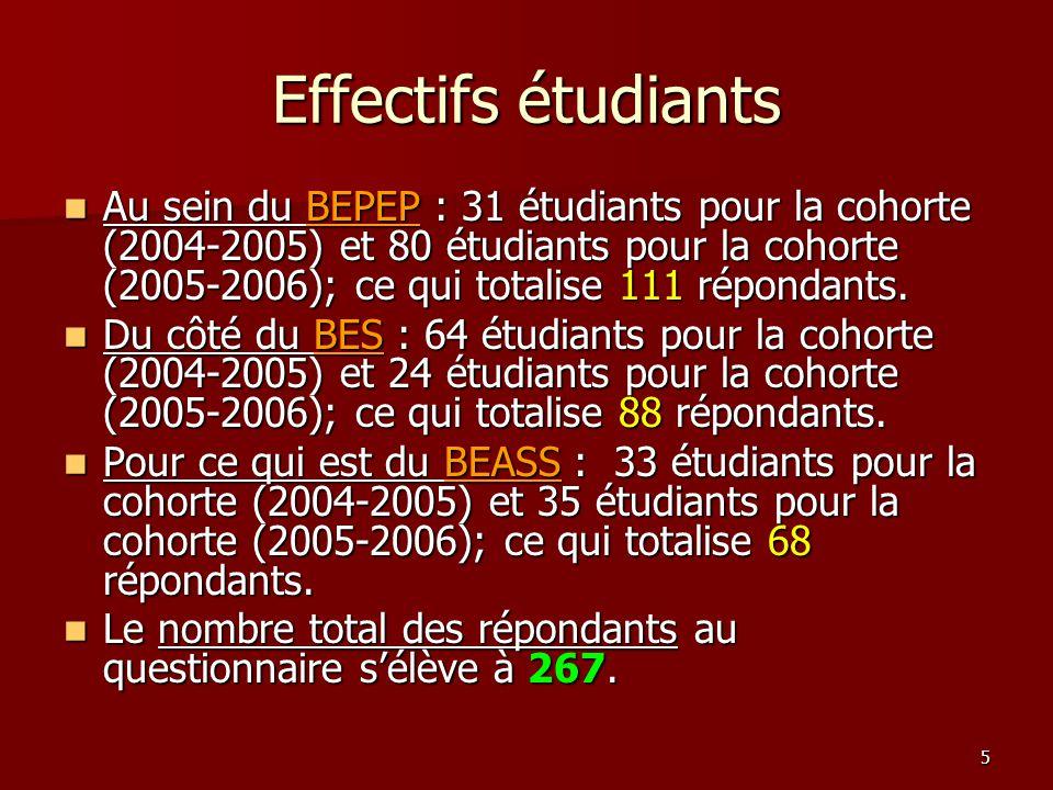 5 Effectifs étudiants Au sein du BEPEP : 31 étudiants pour la cohorte (2004-2005) et 80 étudiants pour la cohorte (2005-2006); ce qui totalise 111 répondants.