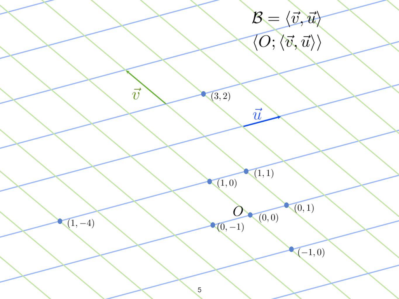 6 Ici, on voit quil semble y avoir ambiguïté entre vecteur et point.