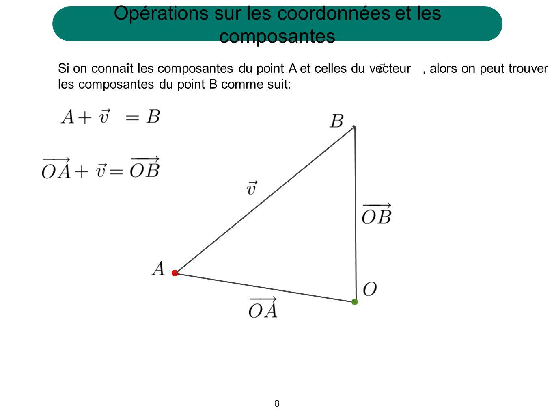 8 Si on connaît les composantes du point A et celles du vecteur, alors on peut trouver les composantes du point B comme suit: Opérations sur les coordonnées et les composantes
