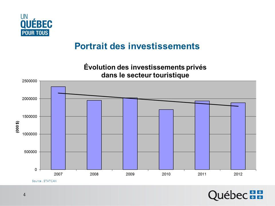 Portrait des investissements Source : STATCAN 4