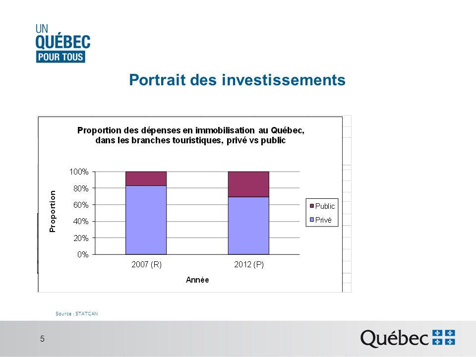 Portrait des investissements Source : STATCAN 5