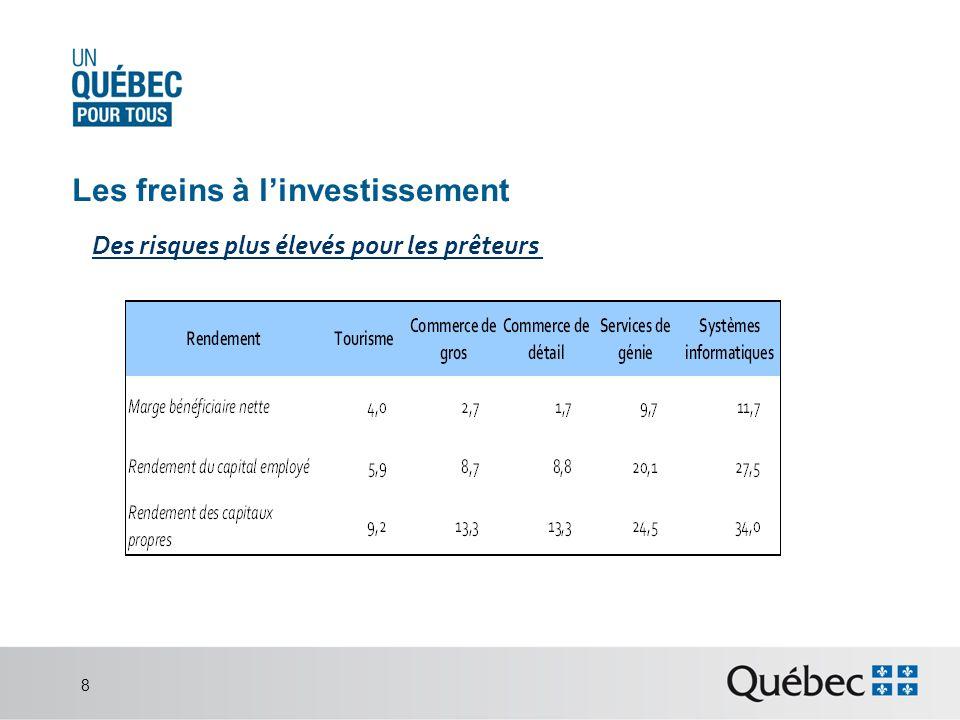 Les freins à linvestissement Des risques plus élevés pour les prêteurs 8