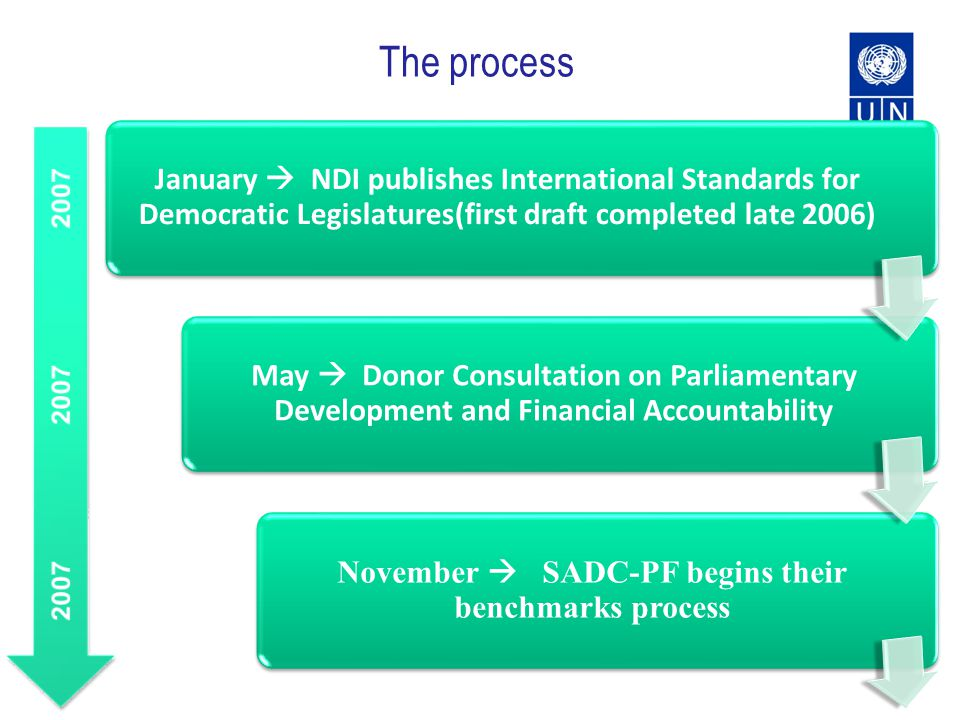 The process January NDI publishes International Standards for Democratic Legislatures(first draft completed late 2006) May Donor Consultation on Parliamentary Development and Financial Accountability November SADC-PF begins their benchmarks process