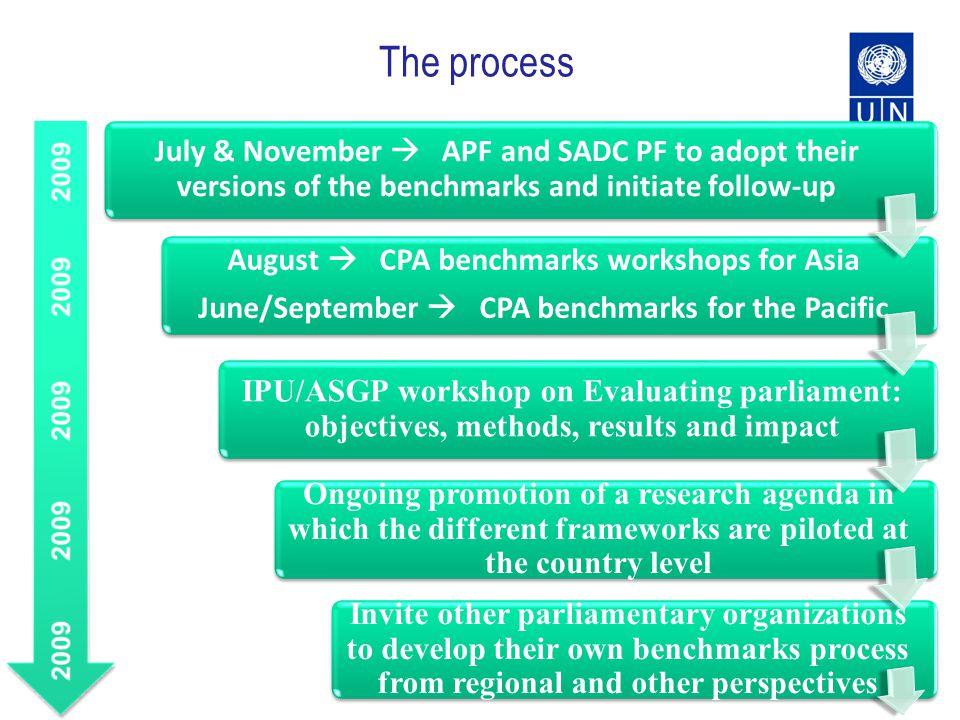 The process July & November APF and SADC PF to adopt their versions of the benchmarks and initiate follow-up August CPA benchmarks workshops for Asia June/September CPA benchmarks for the Pacific IPU/ASGP workshop on Evaluating parliament: objectives, methods, results and impact Ongoing promotion of a research agenda in which the different frameworks are piloted at the country level Invite other parliamentary organizations to develop their own benchmarks process from regional and other perspectives
