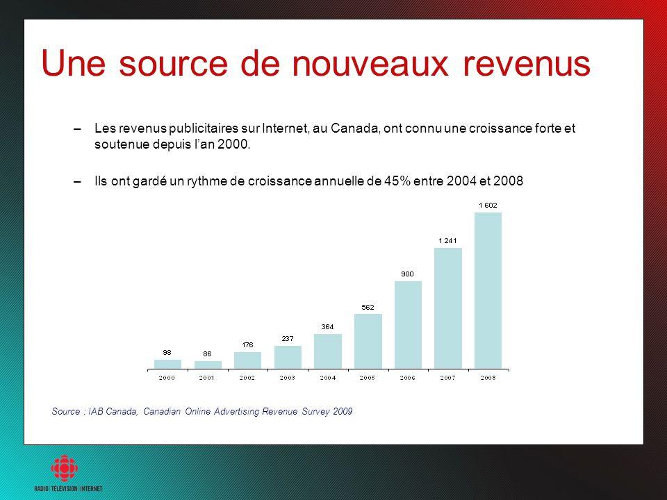 Une source de nouveaux revenus –Les revenus publicitaires sur Internet, au Canada, ont connu une croissance forte et soutenue depuis lan 2000. –Ils on