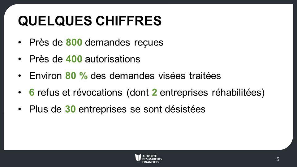 QUELQUES CHIFFRES Près de 800 demandes reçues Près de 400 autorisations Environ 80 % des demandes visées traitées 6 refus et révocations (dont 2 entreprises réhabilitées) Plus de 30 entreprises se sont désistées 5