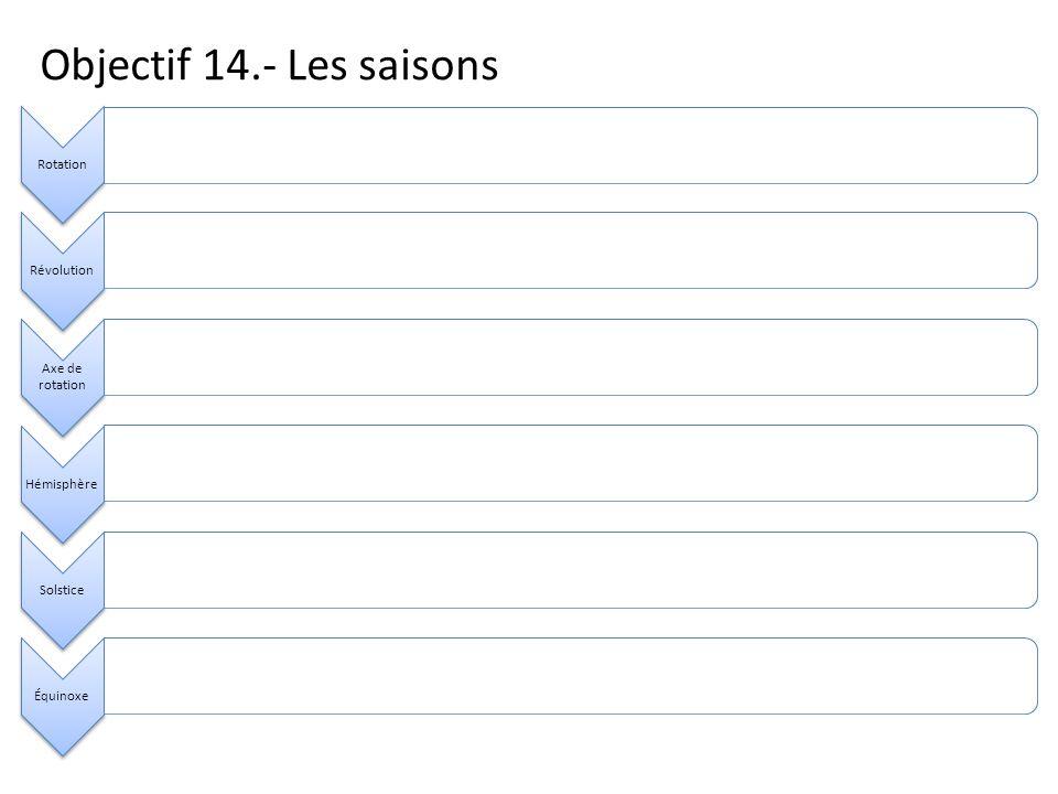 Objectif 14.- Les saisons RotationRévolution Axe de rotation HémisphèreSolsticeÉquinoxe