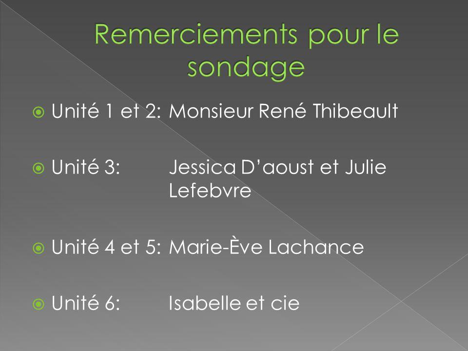 Unité 1 et 2: Monsieur René Thibeault Unité 3: Jessica Daoust et Julie Lefebvre Unité 4 et 5: Marie-Ève Lachance Unité 6: Isabelle et cie