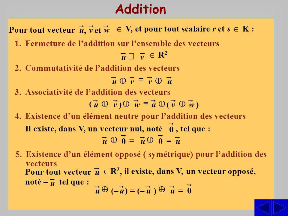 3. Associativité de laddition des vecteurs Addition 1.Fermeture de laddition sur lensemble des vecteurs 4.Existence dun élément neutre pour laddition