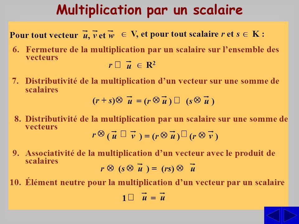 Multiplication par un scalaire 6.Fermeture de la multiplication par un scalaire sur lensemble des vecteurs 7.Distributivité de la multiplication dun vecteur sur une somme de scalaires 8.Distributivité de la multiplication par un scalaire sur une somme de vecteurs 9.Associativité de la multiplication dun vecteur avec le produit de scalaires 10.Élément neutre pour la multiplication dun vecteur par un scalaire V, et pour tout scalaire r et s K : Pour tout vecteur u,u,vetw r u R 2 uuu) (r + s) = (r (s(s) (r(r )) = (r( ) uuvv r uu (s(s ) = (rs) r uu 1 =