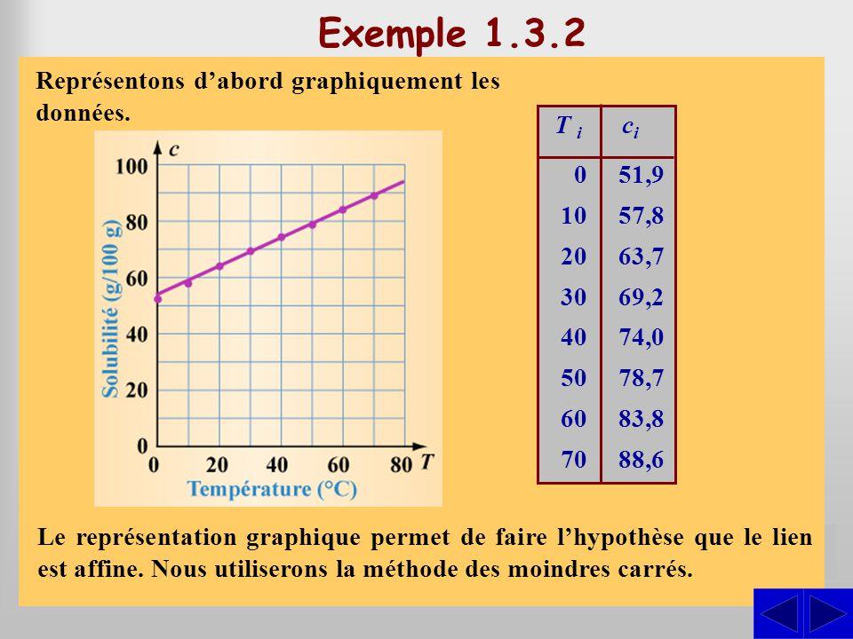 S Exemple 1.3.2 Le tableau ci-contre donne la solubilité du bromure de potassium dans leau en fonction de la température de leau. La température T est