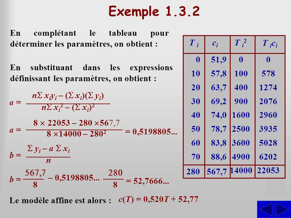 S Exemple 1.3.2 En complétant le tableau pour déterminer les paramètres, on obtient : S 0 10 20 30 40 50 60 70 51,9 57,8 63,7 69,2 74,0 78,7 83,8 88,6